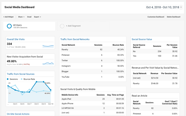 Google Analytics Report Pdf