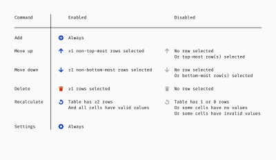 A sample of logical rules that describe the behavior of table commands