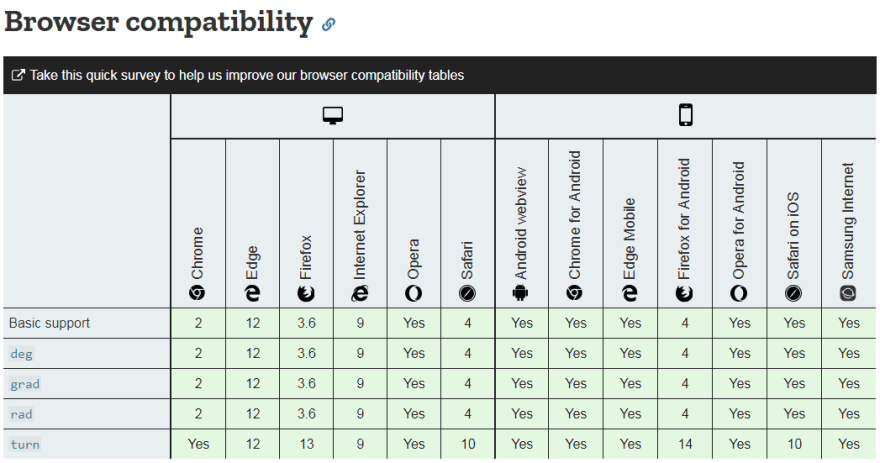 Gradians have been supported since IE 9, Firefox 3.6, Safari 4, Chrome 2, Edge 12, and Opera 1; turns are the same except Firefox 13 and Safari 10.