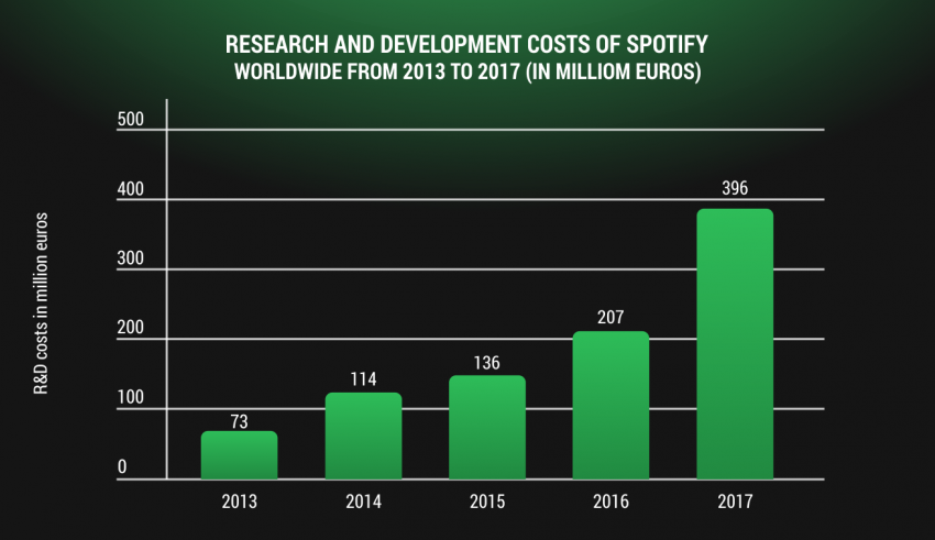 How much does it cost to create an app like Spotify - Web ...