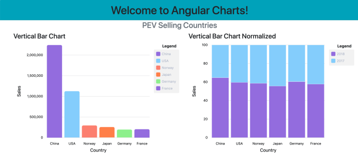 Building Data Visualization with Angular and Ngx-charts